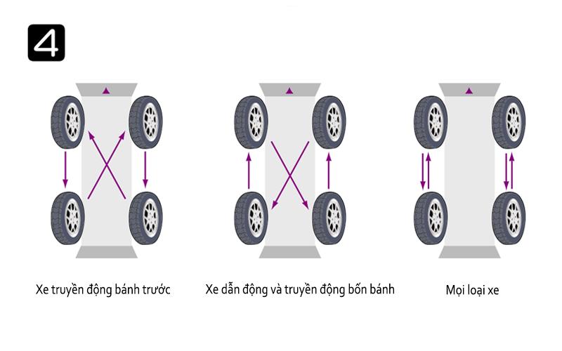 cách đảo lốp xe